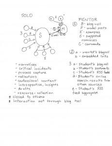solo_blogging